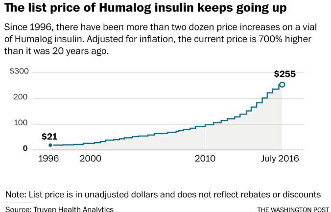 Humalog List Price