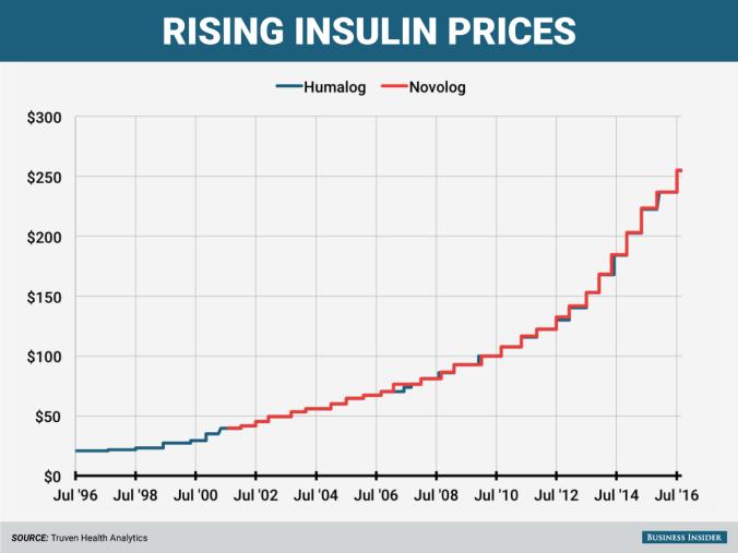 insulin-prices-humalog-novolog-v2